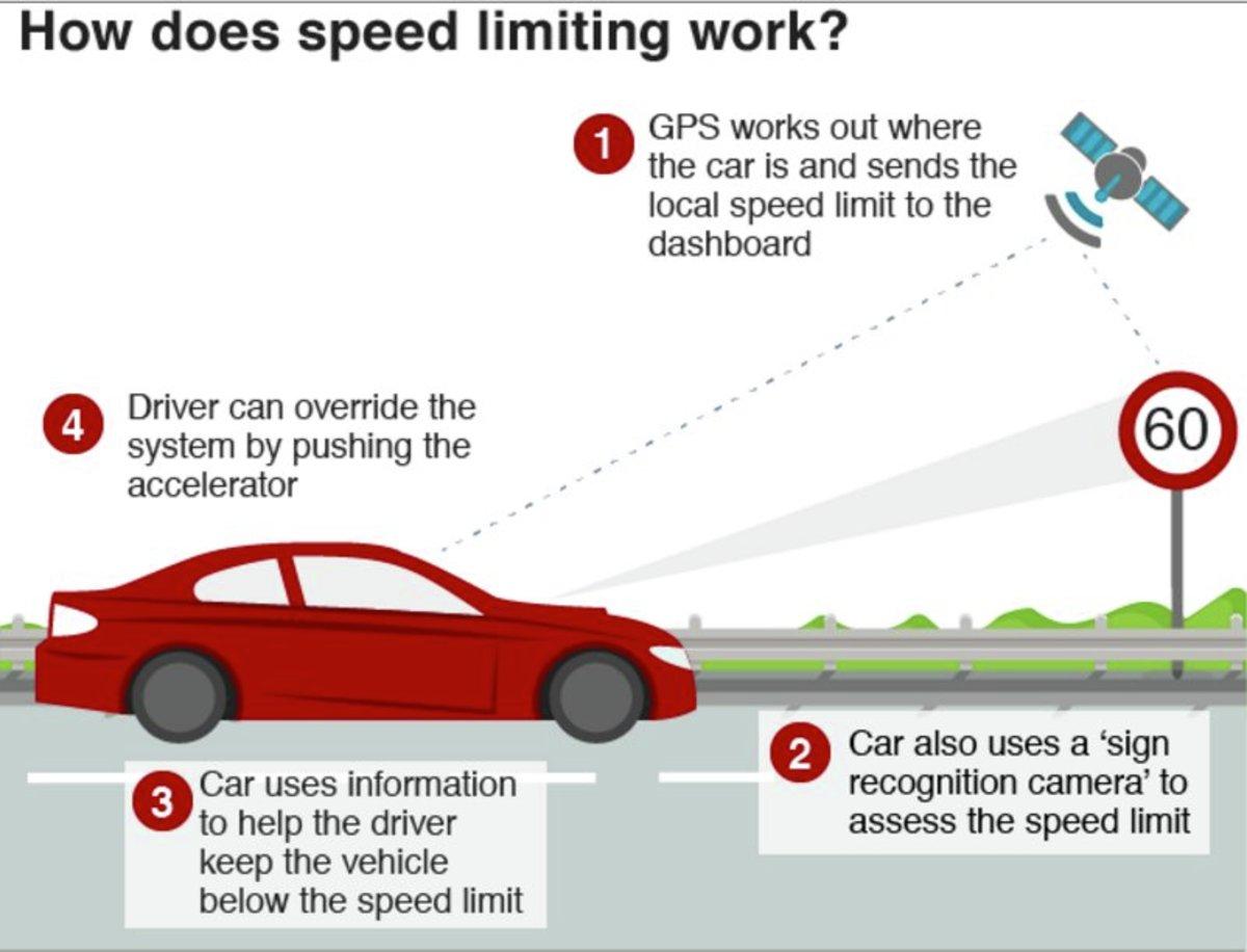 GPS имеется ввиду GNSS приёмник в автомобиле. Спутники не посылают ограничения скорости автомобилям