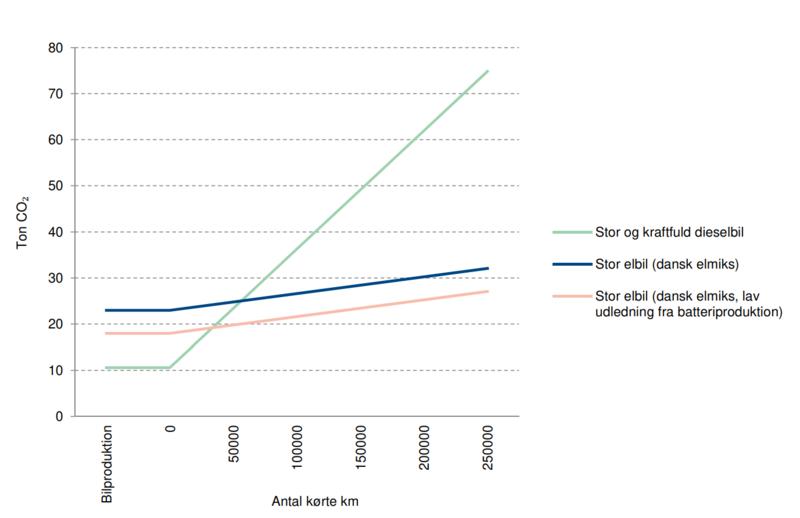 Livsløpsanalyse elbil vs fossilbil