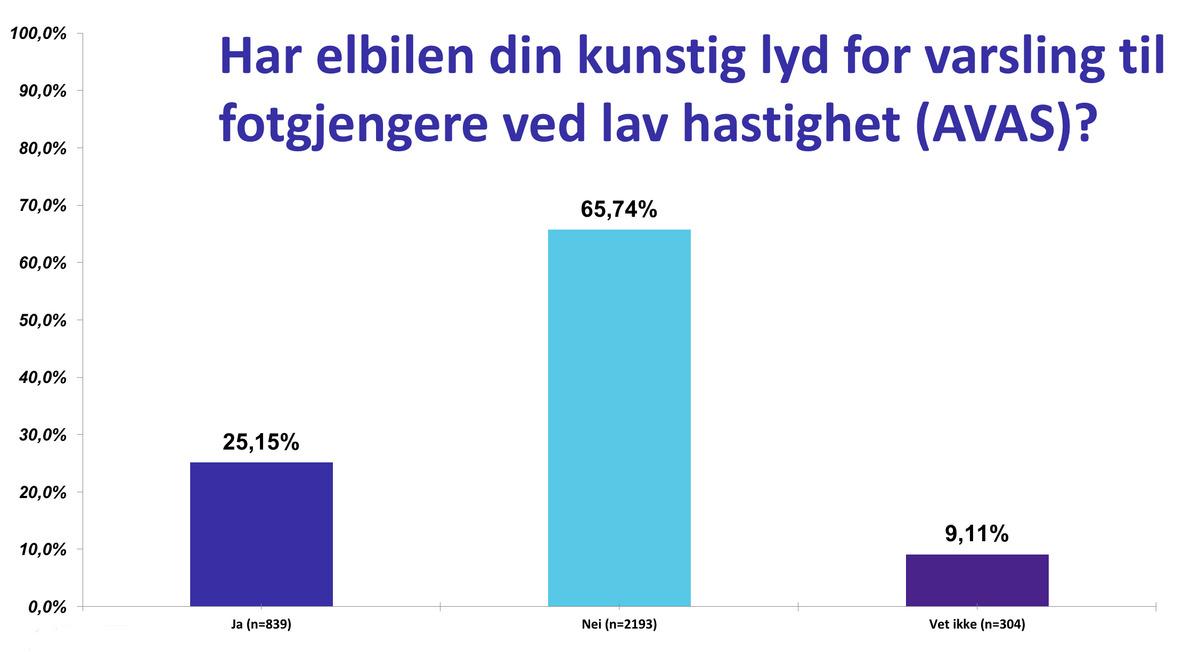 Dette mener vi om lydvarsling på elbiler   Norsk elbilforening