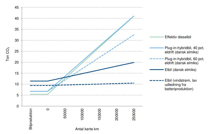 Livsøpsanalyse elbil vs fossilbil