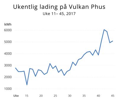 Nå lader Vulkan elbiler med 6.000 kWh i uka | Norsk